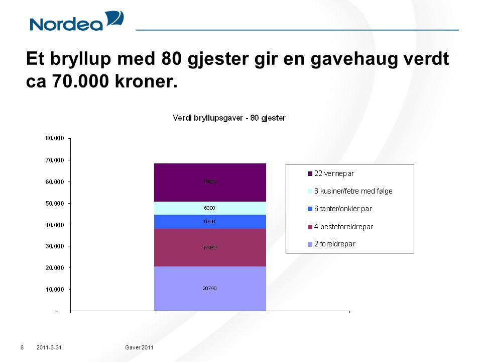 2011-3-31Gaver 20116 Et bryllup med 80 gjester gir en gavehaug verdt ca 70.000 kroner.