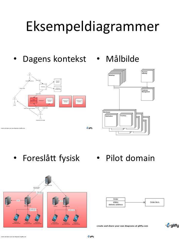 Eksempeldiagrammer • Dagens kontekst • Målbilde • Foreslått fysisk • Pilot domain