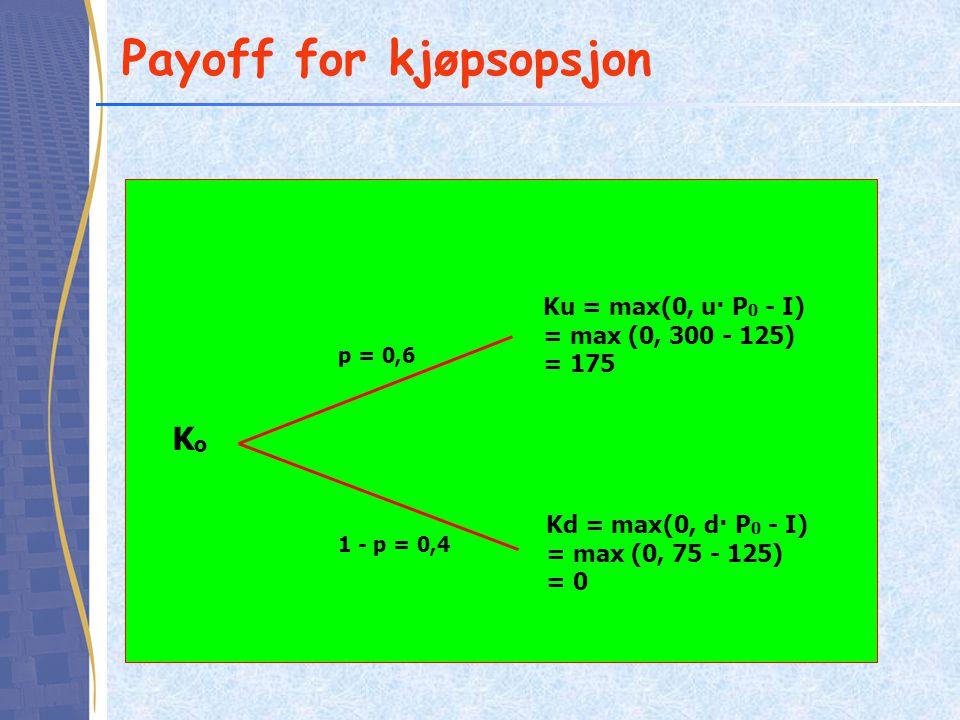 Payoff for kjøpsopsjon KoKo Ku = max(0, u· P 0 - I) = max (0, 300 - 125) = 175 p = 0,6 1 - p = 0,4 Kd = max(0, d· P 0 - I) = max (0, 75 - 125) = 0