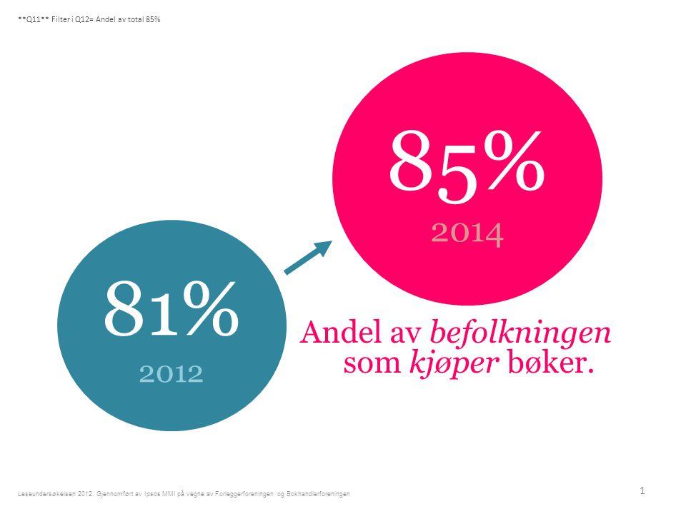 Andel av befolkningen som kjøper bøker. 1 Leseundersøkelsen 2012.