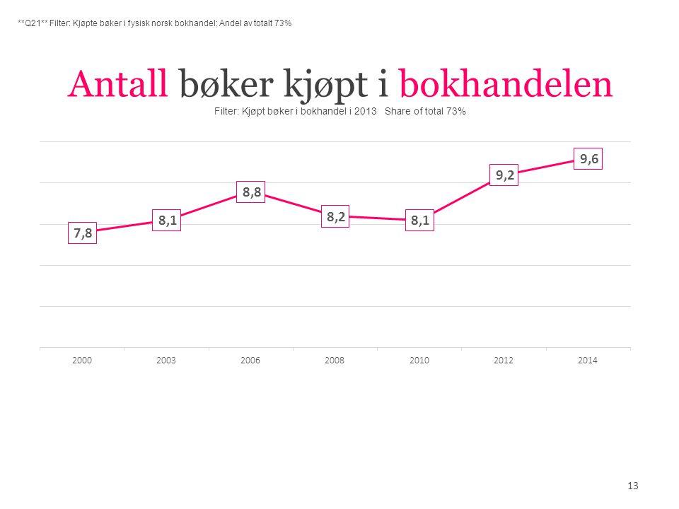 Antall bøker kjøpt i bokhandelen Filter: Kjøpt bøker i bokhandel i 2013 Share of total 73% 13 **Q21** Filter: Kjøpte bøker i fysisk norsk bokhandel; Andel av totalt 73%