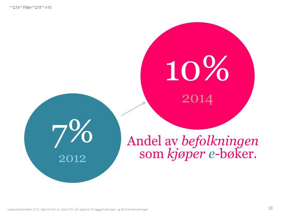 Andel av befolkningen som kjøper e-bøker. 18 Leseundersøkelsen 2012.