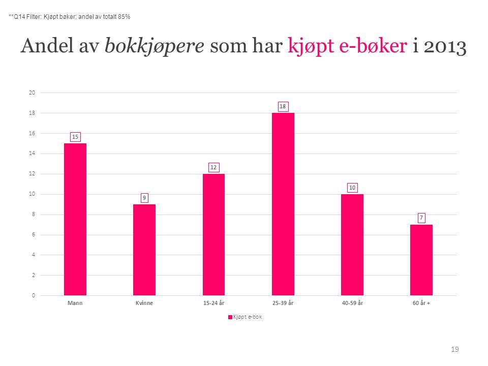Andel av bokkjøpere som har kjøpt e-bøker i 2013 19 **Q14 Filter: Kjøpt bøker; andel av totalt 85%