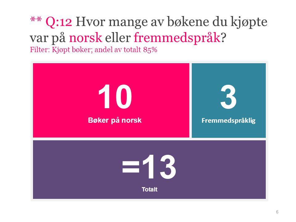 6 =13 Totalt 10 Bøker på norsk 3 Fremmedspråklig ** Q:12 Hvor mange av bøkene du kjøpte var på norsk eller fremmedspråk.