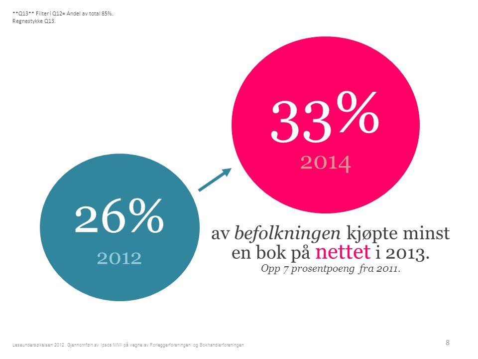av befolkningen kjøpte minst en bok på nettet i 2013.