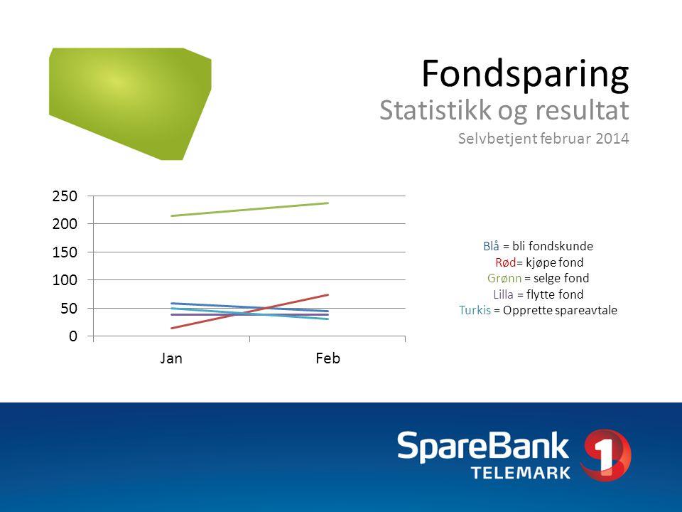 Fondsparing Statistikk og resultat Selvbetjent februar 2014 Blå = bli fondskunde Rød= kjøpe fond Grønn = selge fond Lilla = flytte fond Turkis = Oppre