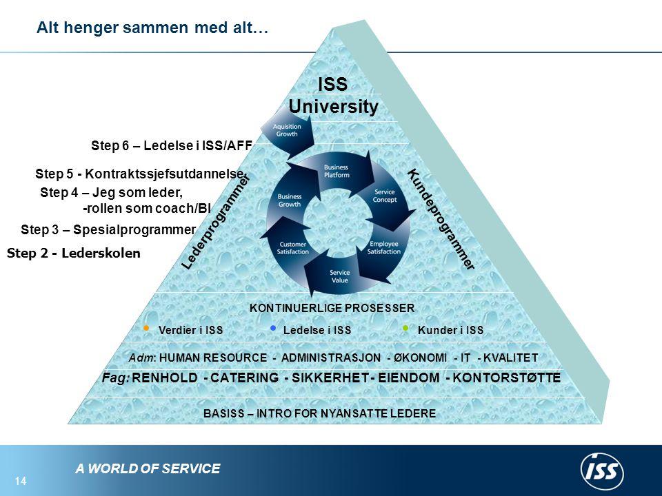A WORLD OF SERVICE 14 BASISS – INTRO FOR NYANSATTE LEDERE Fag: RENHOLD - CATERING - SIKKERHET - EIENDOM - KONTORSTØTTE Adm: HUMAN RESOURCE - ADMINISTRASJON - ØKONOMI - IT - KVALITET Lederprogrammer Kundeprogrammer ISS University Verdier i ISS Ledelse i ISS Kunder i ISS Step 6 – Ledelse i ISS/AFF Step 5 - Kontraktssjefsutdannelse Step 4 – Jeg som leder, -rollen som coach/BI Step 3 – Spesialprogrammer KONTINUERLIGE PROSESSER Step 2 - Lederskolen Alt henger sammen med alt…