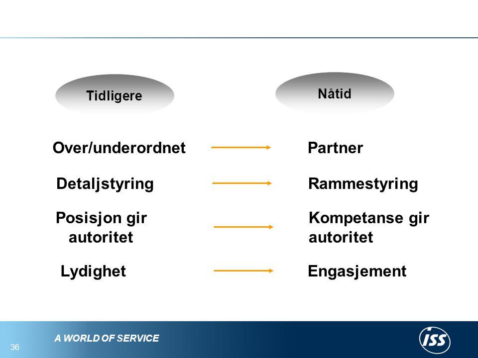 A WORLD OF SERVICE 35 Gammel og ny modell Tradisjonell modell Ny lederrolle Praktiske gjennomførere Aggressive entrepenører Administrative kontrollere