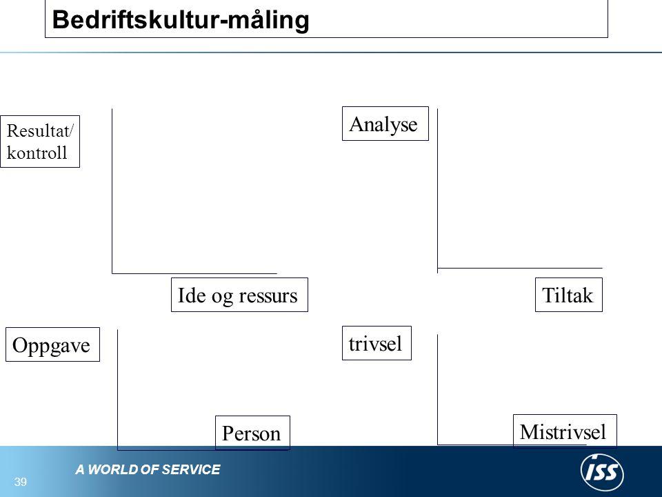 A WORLD OF SERVICE 39 Bedriftskultur-måling Resultat/ kontroll Ide og ressurs Oppgave Person Analyse Tiltak trivsel Mistrivsel