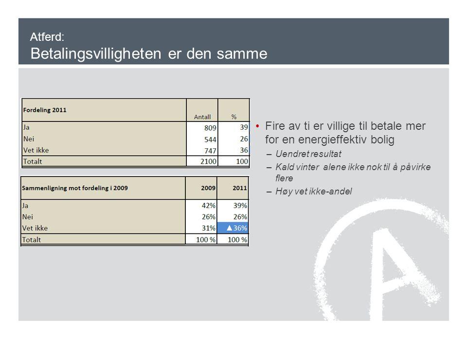 Atferd: Betalingsvilligheten er den samme •Fire av ti er villige til betale mer for en energieffektiv bolig –Uendret resultat –Kald vinter alene ikke