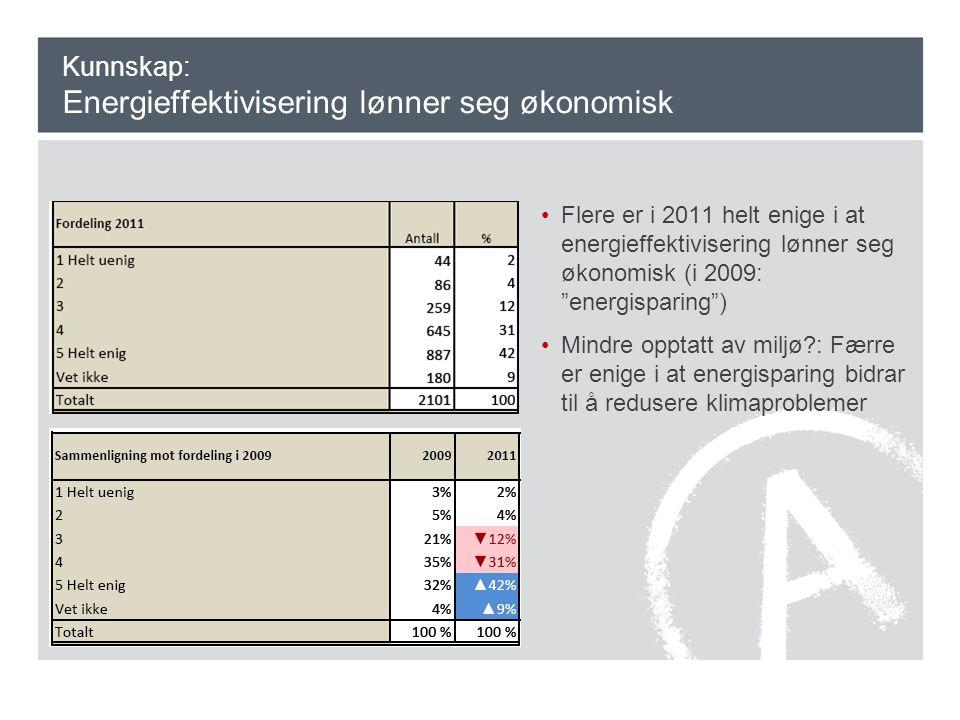 Kunnskap: Energieffektivisering lønner seg økonomisk •Flere er i 2011 helt enige i at energieffektivisering lønner seg økonomisk (i 2009: energisparing ) •Mindre opptatt av miljø : Færre er enige i at energisparing bidrar til å redusere klimaproblemer