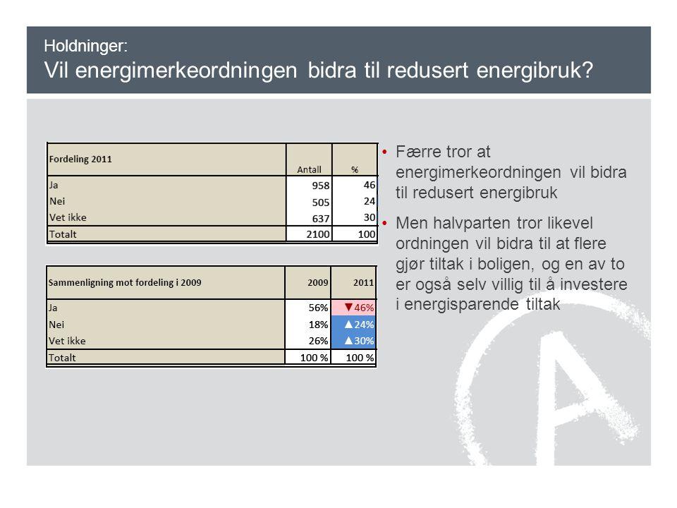 Holdninger: Vil energimerkeordningen bidra til redusert energibruk? •Færre tror at energimerkeordningen vil bidra til redusert energibruk •Men halvpar