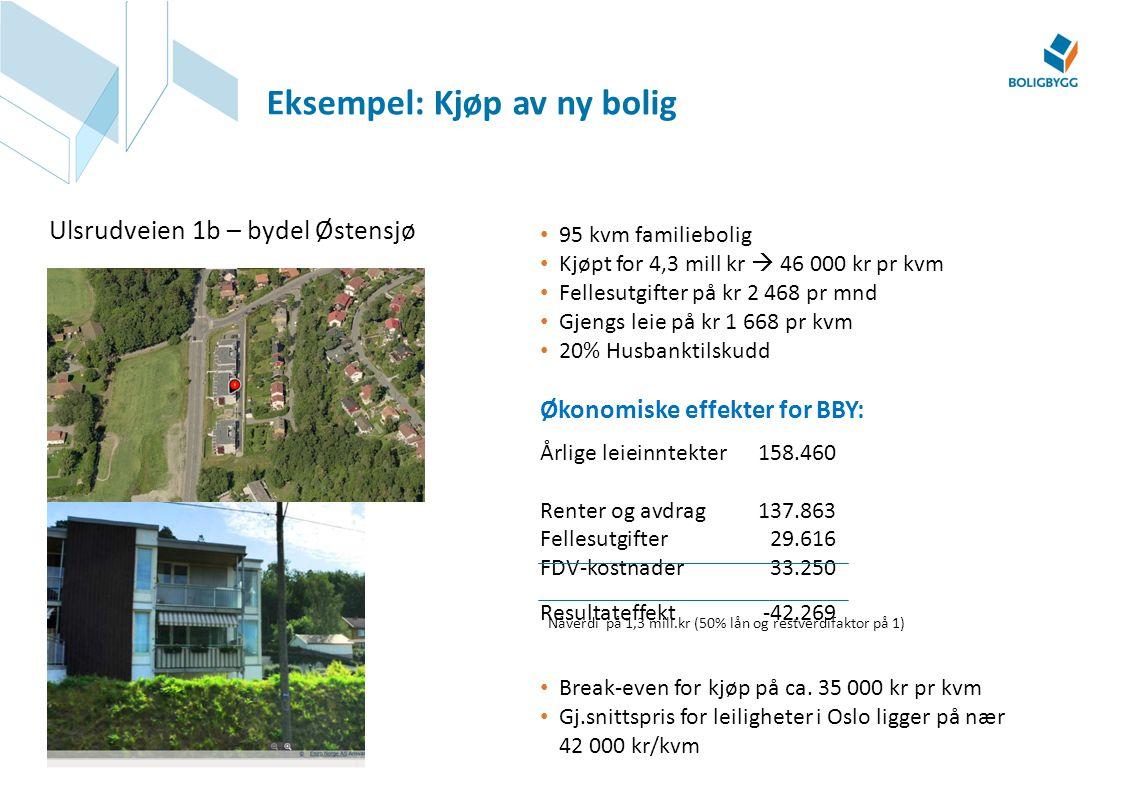 Eksempel: Kjøp av ny bolig Ulsrudveien 1b – bydel Østensjø • 95 kvm familiebolig • Kjøpt for 4,3 mill kr  46 000 kr pr kvm • Fellesutgifter på kr 2 4