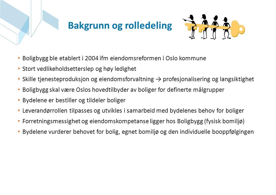 • Boligbygg ble etablert i 2004 ifm eiendomsreformen i Oslo kommune • Stort vedlikeholdsetterslep og høy ledighet • Skille tjenesteproduksjon og eiend