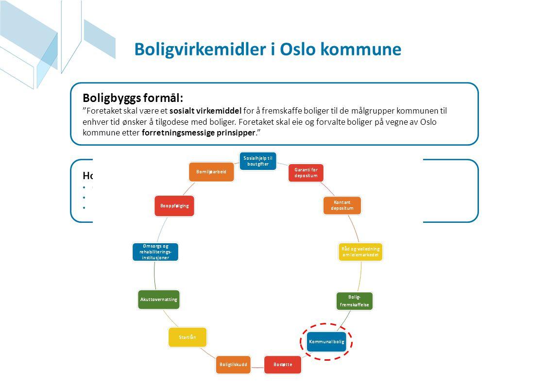 """Boligvirkemidler i Oslo kommune Boligbyggs formål: """"Foretaket skal være et sosialt virkemiddel for å fremskaffe boliger til de målgrupper kommunen til"""