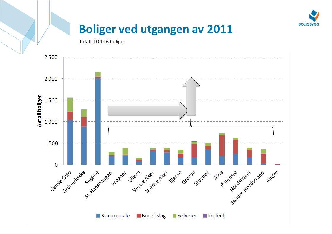 Boliger ved utgangen av 2011 Totalt 10 146 boliger