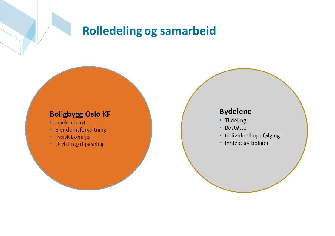 Boligbygg Oslo KF • Leiekontrakt • Eiendomsforvaltning • Fysisk bomiljø • Utvikling/tilpasning Bydelene • Tildeling • Bostøtte • Individuell oppfølgin