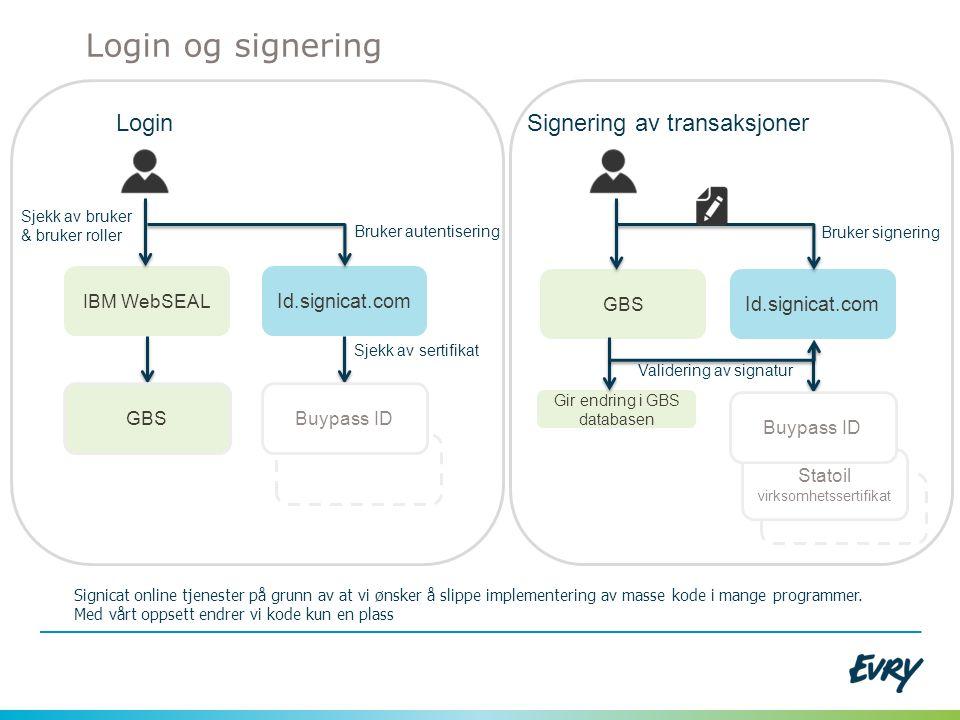 IBM WebSEAL Id.signicat.com Buypass IDGBS Login Sjekk av bruker & bruker roller Bruker autentisering Sjekk av sertifikat Login og signering Signicat o