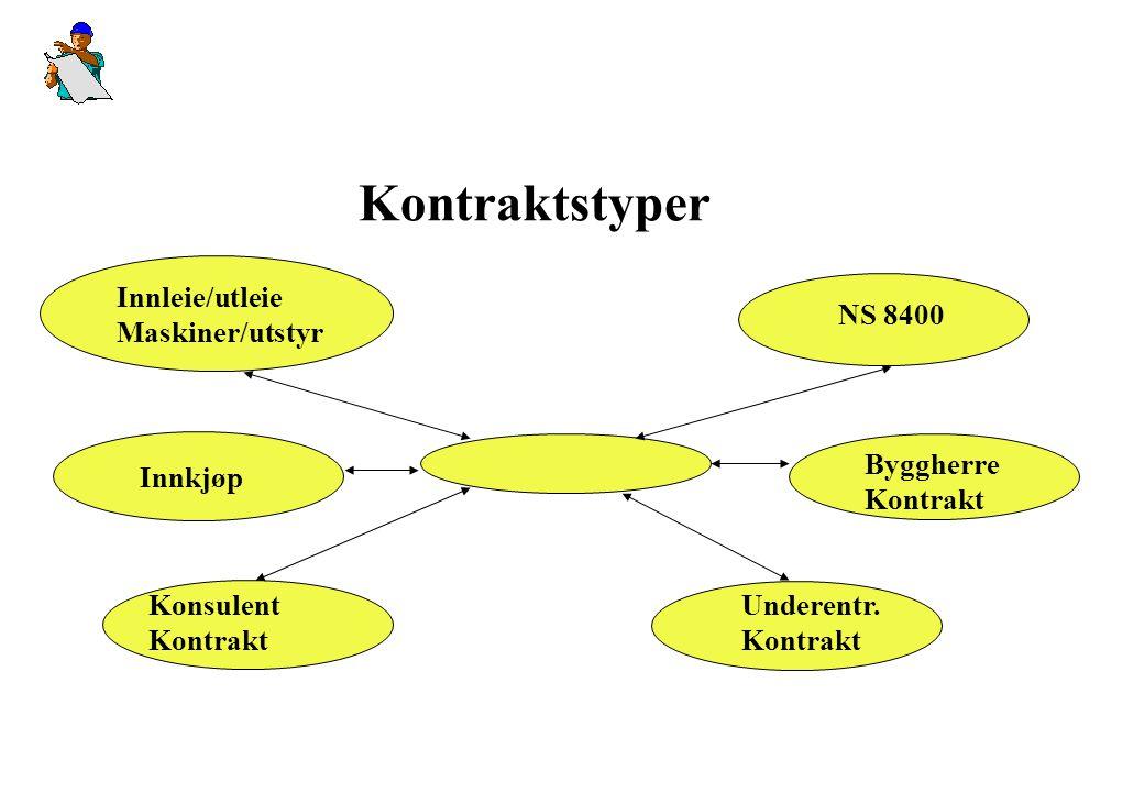 Kontraktstyper Innleie/utleie Maskiner/utstyr NS 8400 Innkjøp Byggherre Kontrakt Konsulent Kontrakt Underentr. Kontrakt