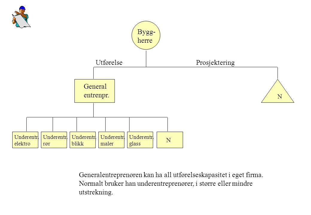 Prosjektering General entrenpr. Utførelse N Generalentreprenøren kan ha all utførelseskapasitet i eget firma. Normalt bruker han underentreprenører, i