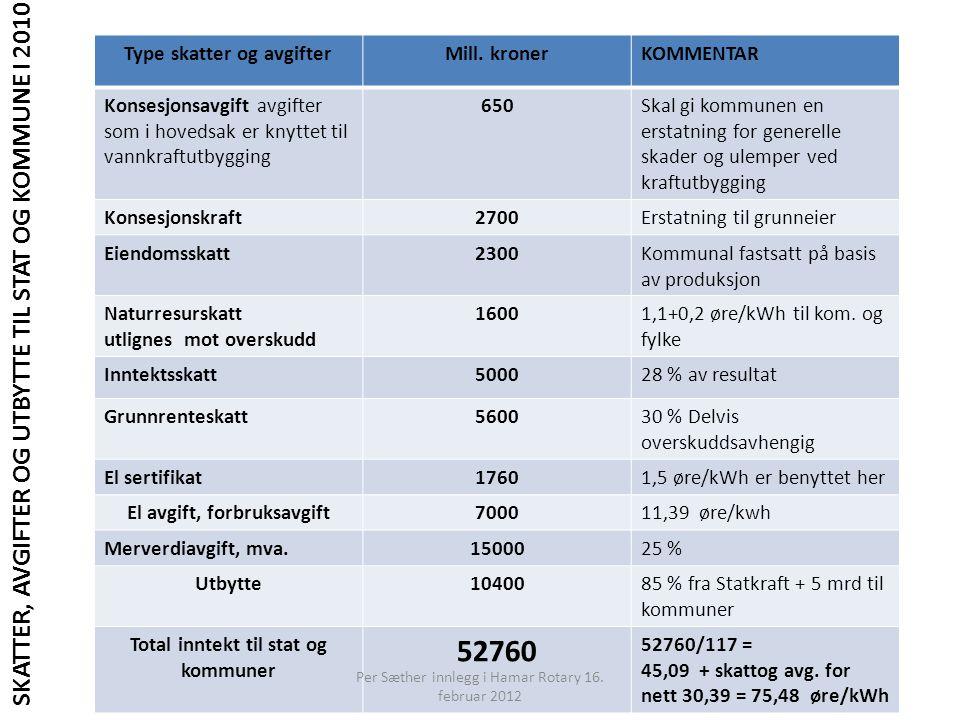 Type skatter og avgifterMill. kronerKOMMENTAR Konsesjonsavgift avgifter som i hovedsak er knyttet til vannkraftutbygging 650Skal gi kommunen en erstat
