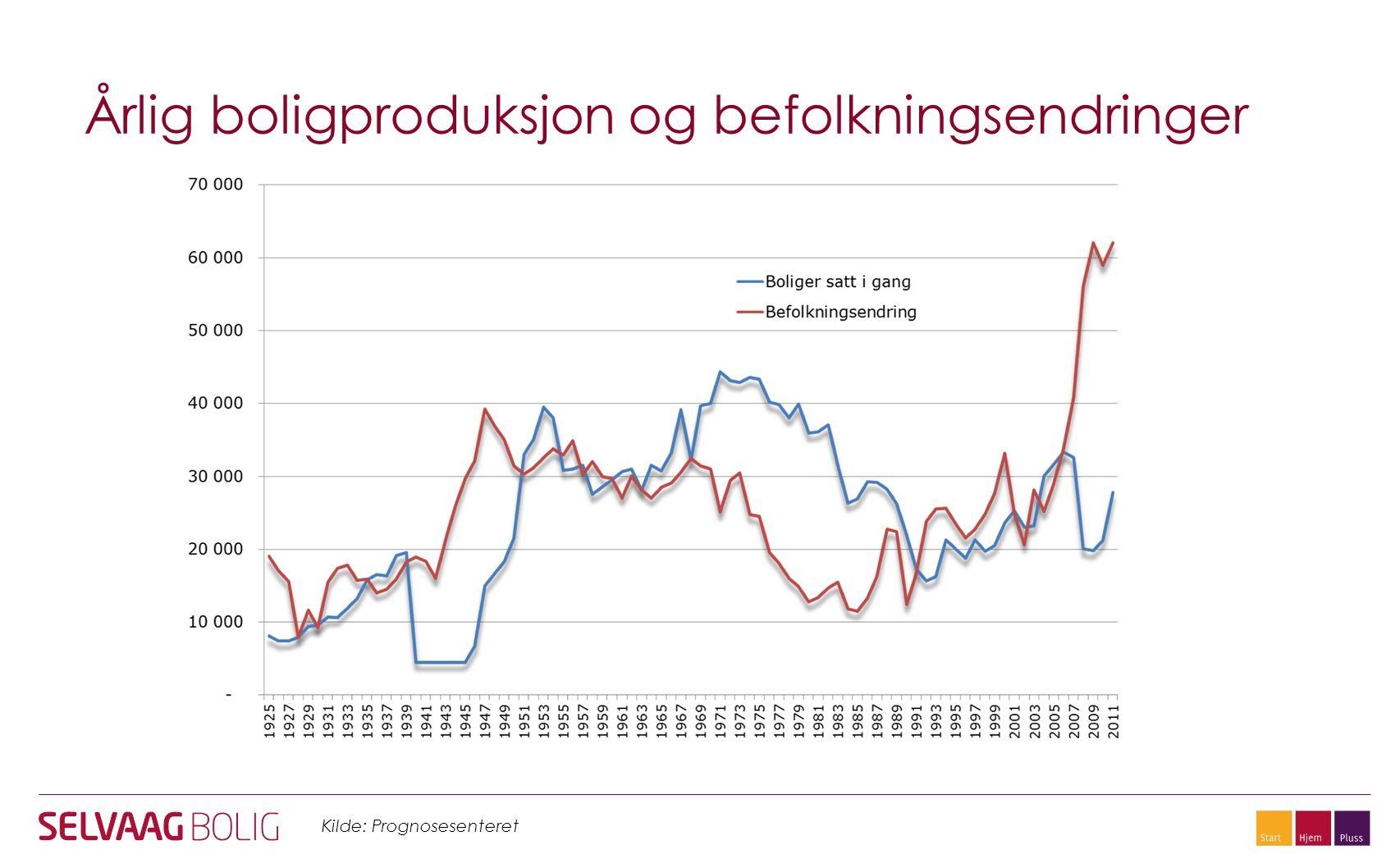 Årlig boligproduksjon og befolkningsendringer Kilde: Prognosesenteret