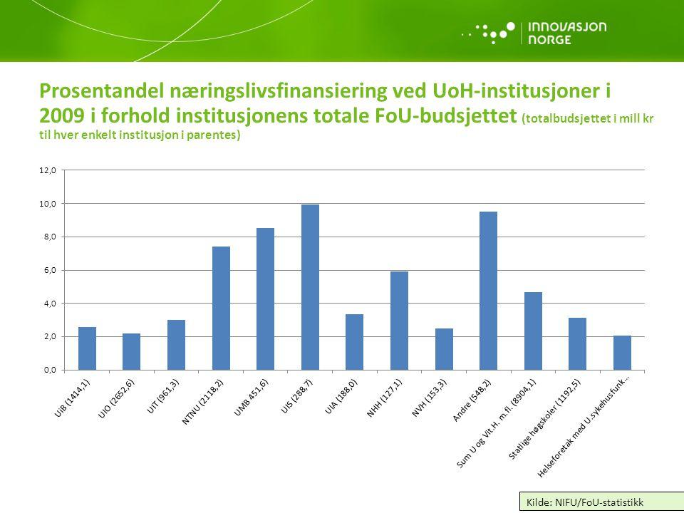Prosentandel næringslivsfinansiering ved UoH-institusjoner i 2009 i forhold institusjonens totale FoU-budsjettet (totalbudsjettet i mill kr til hver e