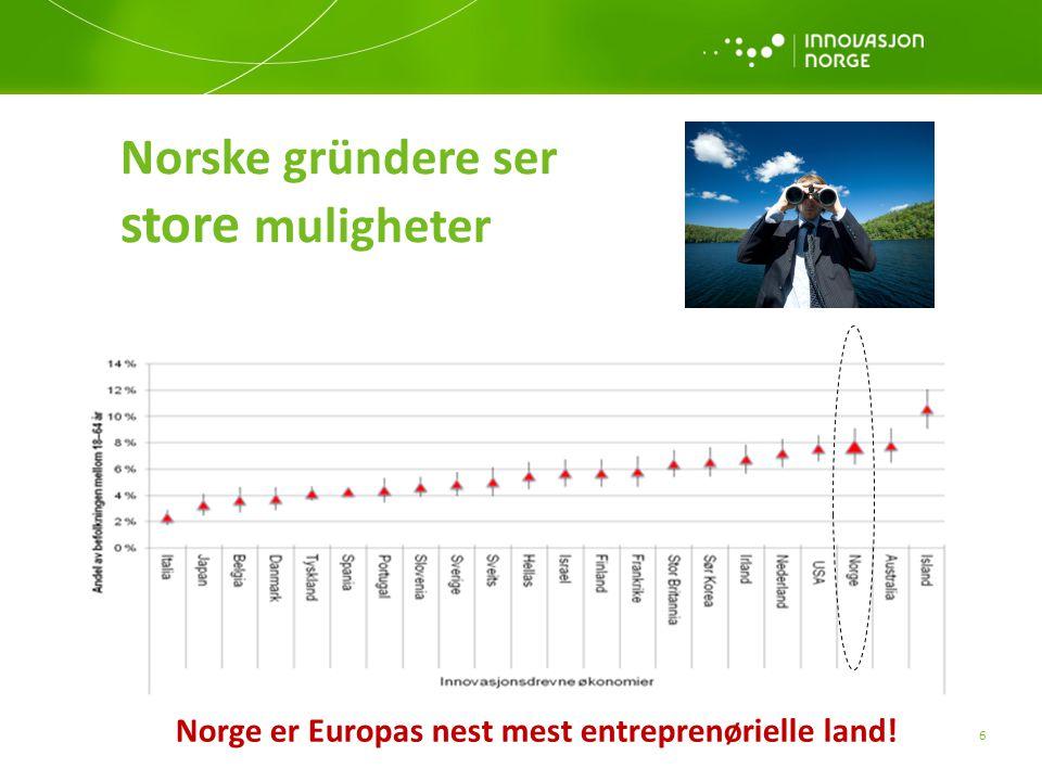 Norge er Europas nest mest entreprenørielle land! 6 Norske gründere ser store muligheter