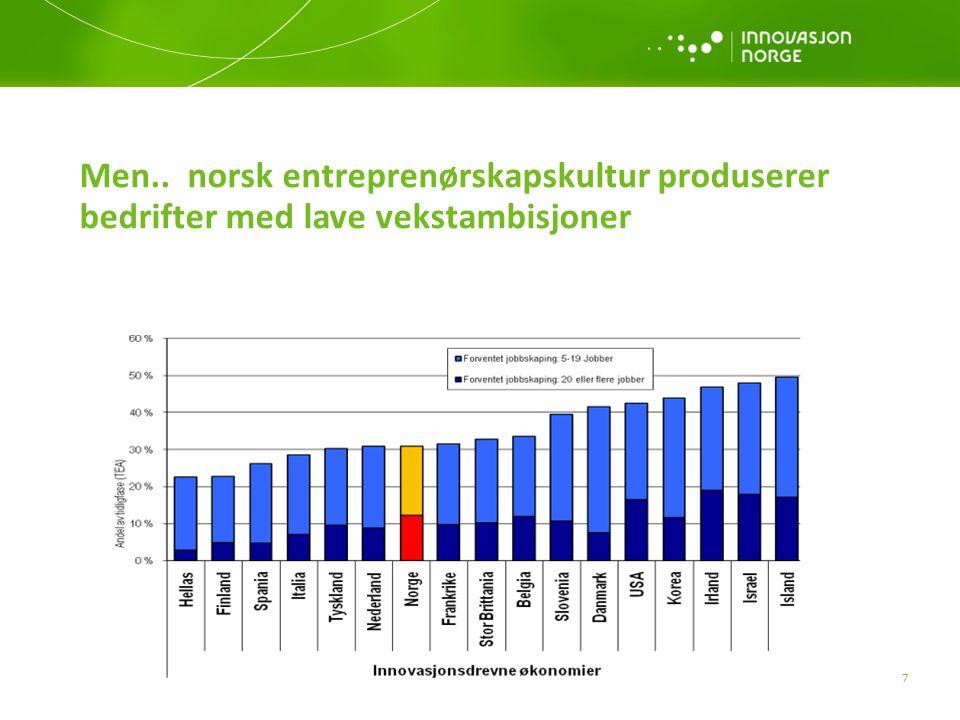 Men.. norsk entreprenørskapskultur produserer bedrifter med lave vekstambisjoner 7