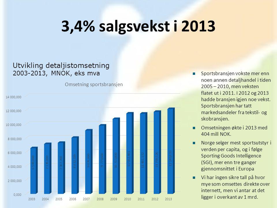 3,4% salgsvekst i 2013 Utvikling detaljistomsetning 2003-2013, MNOK, eks mva  Sportsbransjen vokste mer enn noen annen detaljhandel i tiden 2005 – 20