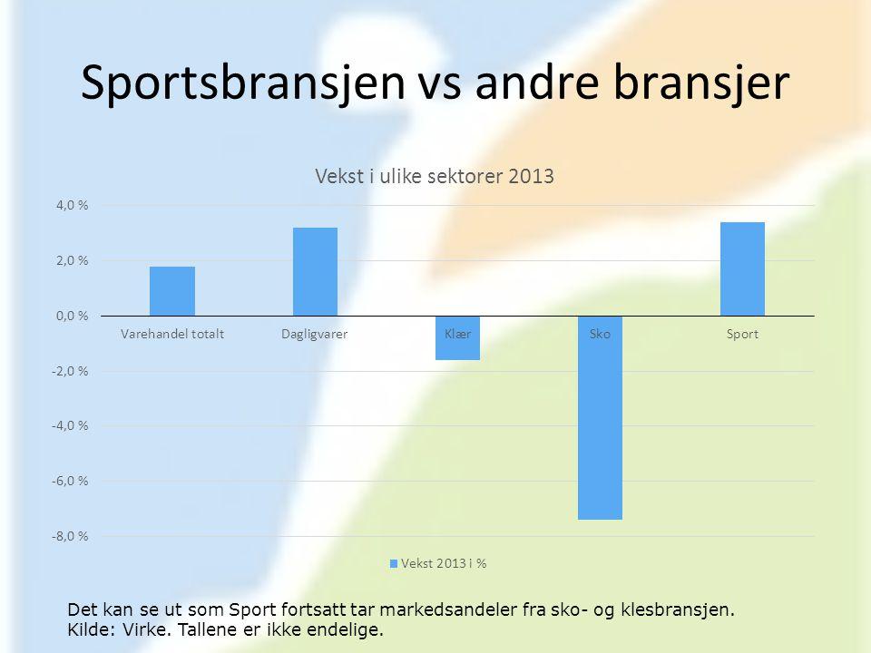Sportsbransjen vs andre bransjer Det kan se ut som Sport fortsatt tar markedsandeler fra sko- og klesbransjen. Kilde: Virke. Tallene er ikke endelige.
