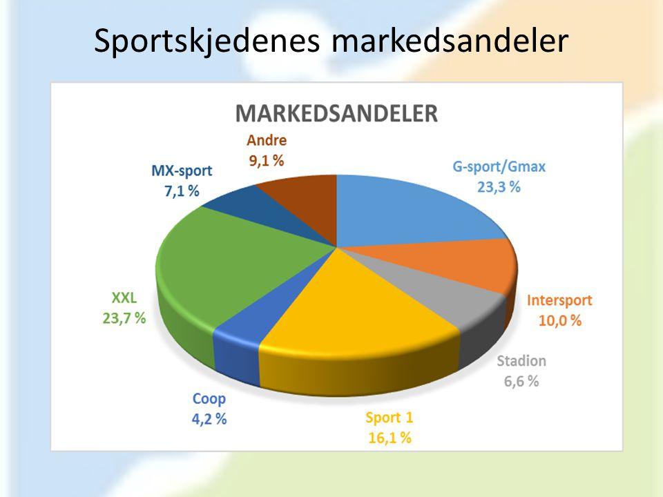 Sportskjedenes markedsandeler