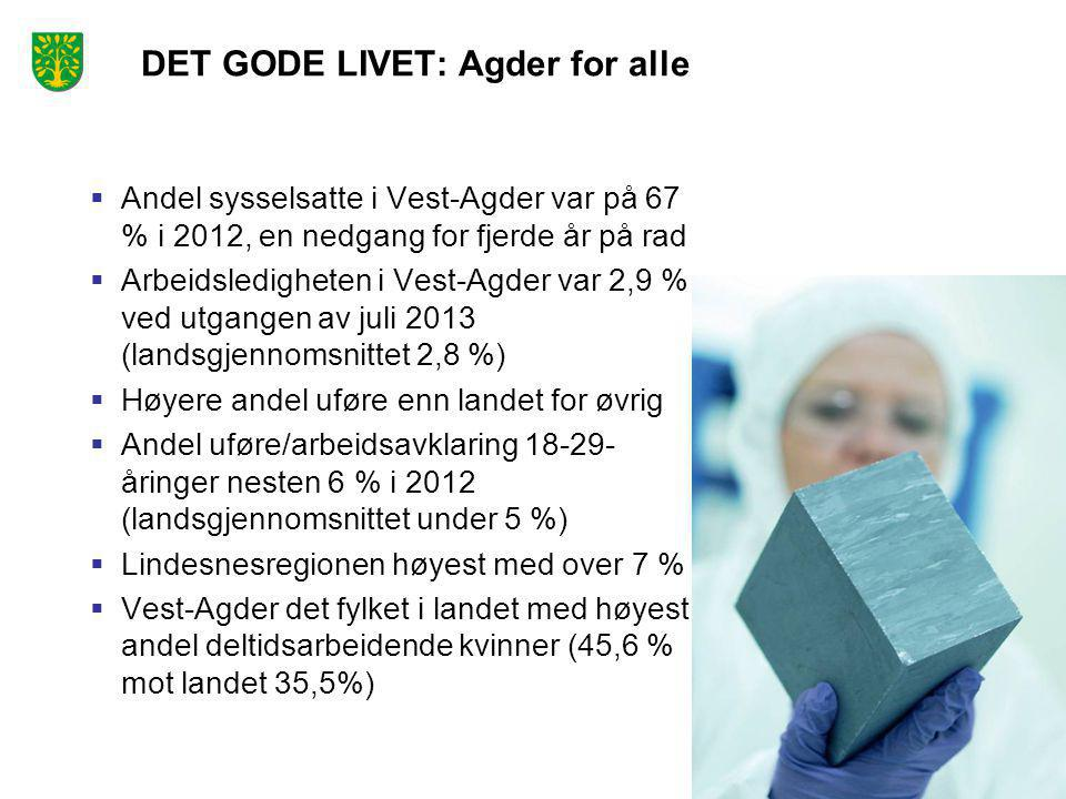 DET GODE LIVET: Agder for alle  Andel sysselsatte i Vest-Agder var på 67 % i 2012, en nedgang for fjerde år på rad  Arbeidsledigheten i Vest-Agder v
