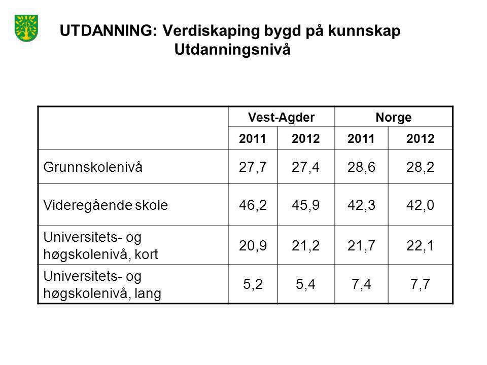 UTDANNING: Verdiskaping bygd på kunnskap Utdanningsnivå Vest-AgderNorge 2011201220112012 Grunnskolenivå27,727,428,628,2 Videregående skole46,245,942,3