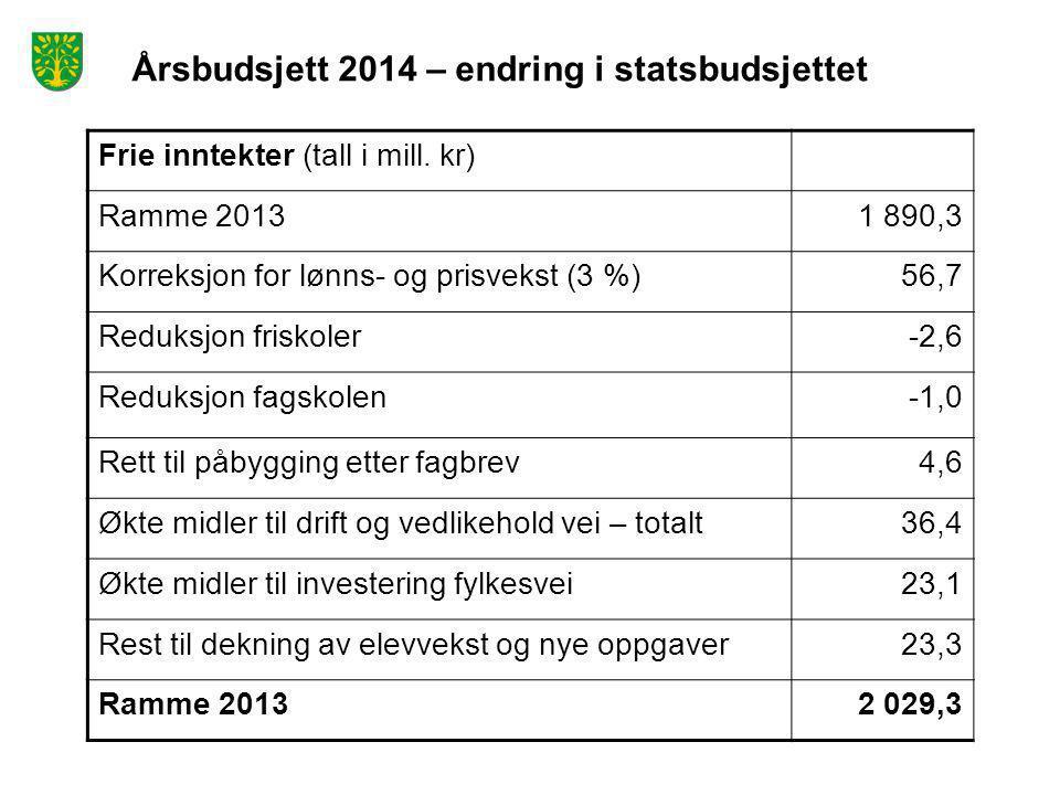 Årsbudsjett 2014 – endring i statsbudsjettet Frie inntekter (tall i mill. kr) Ramme 20131 890,3 Korreksjon for lønns- og prisvekst (3 %)56,7 Reduksjon