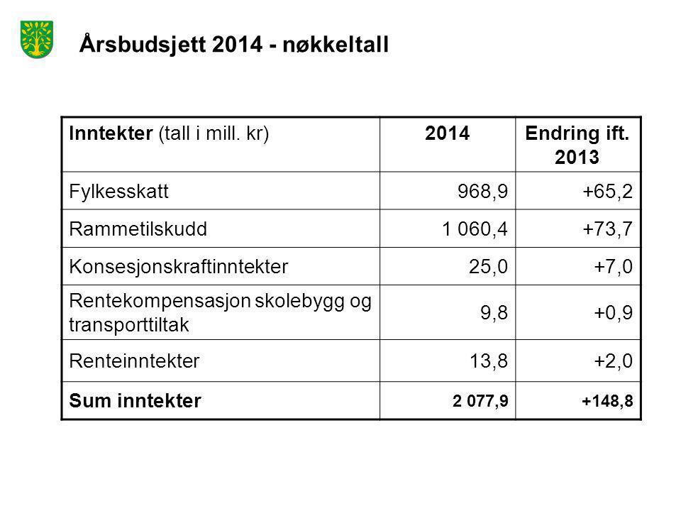 Årsbudsjett 2014 - nøkkeltall Inntekter (tall i mill. kr)2014Endring ift. 2013 Fylkesskatt968,9+65,2 Rammetilskudd1 060,4+73,7 Konsesjonskraftinntekte
