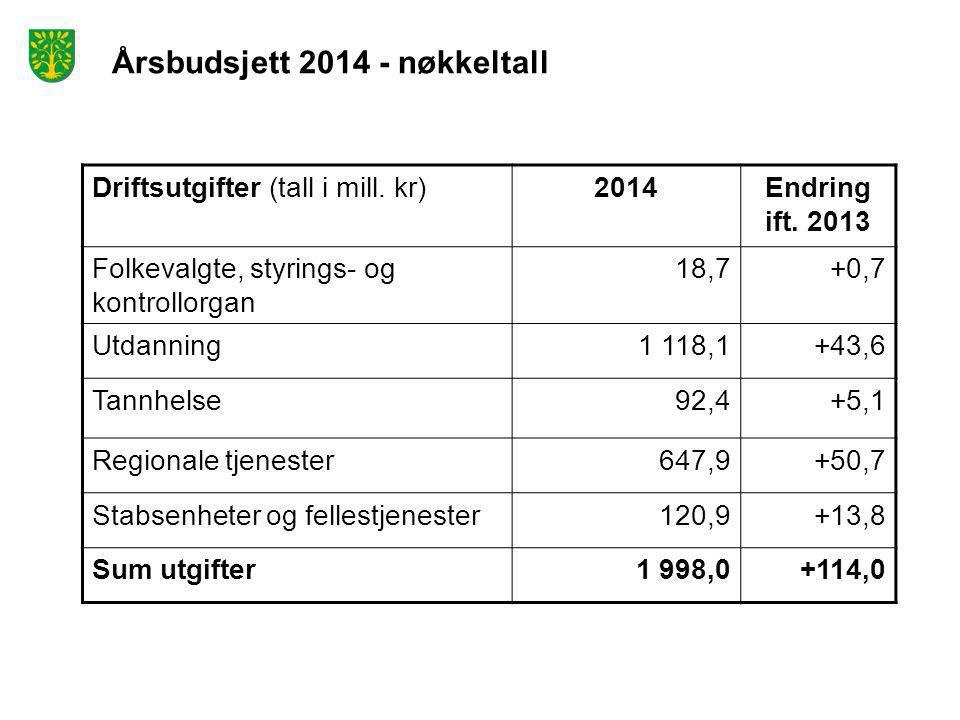 Årsbudsjett 2014 - nøkkeltall Driftsutgifter (tall i mill. kr)2014Endring ift. 2013 Folkevalgte, styrings- og kontrollorgan 18,7+0,7 Utdanning1 118,1+