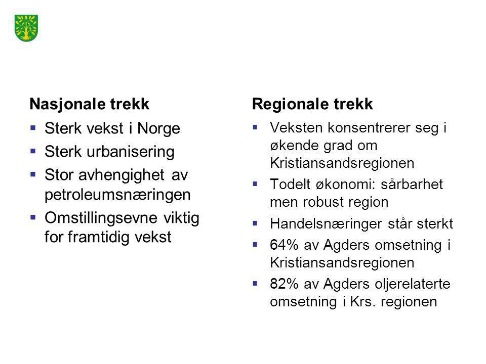 Nasjonale trekk  Sterk vekst i Norge  Sterk urbanisering  Stor avhengighet av petroleumsnæringen  Omstillingsevne viktig for framtidig vekst Regio
