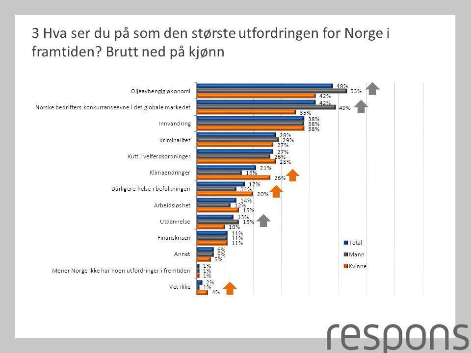 3 Hva ser du på som den største utfordringen for Norge i framtiden? Brutt ned på kjønn