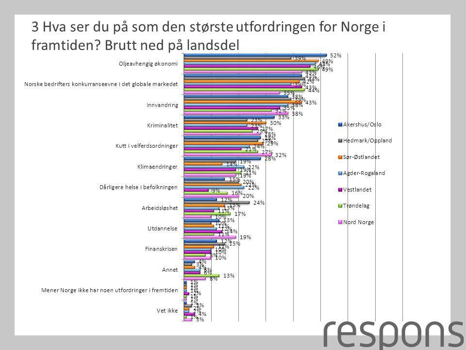 3 Hva ser du på som den største utfordringen for Norge i framtiden? Brutt ned på landsdel