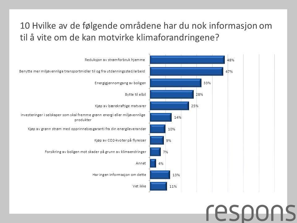 10 Hvilke av de følgende områdene har du nok informasjon om til å vite om de kan motvirke klimaforandringene?