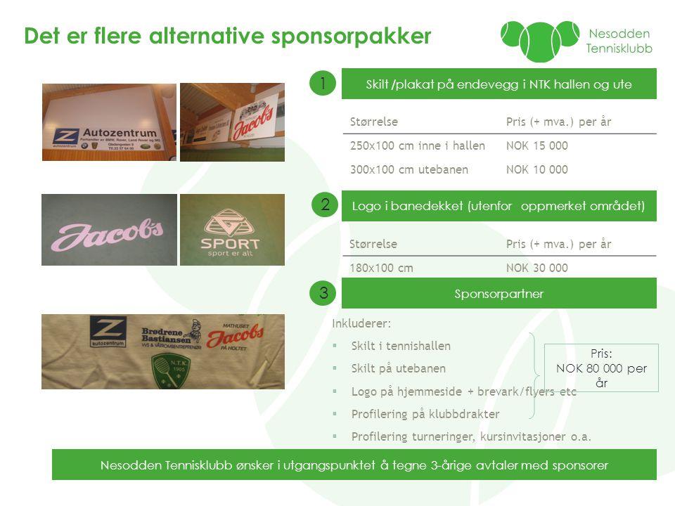 Det er flere alternative sponsorpakker Skilt /plakat på endevegg i NTK hallen og ute StørrelsePris (+ mva.) per år 250x100 cm inne i hallenNOK 15 000