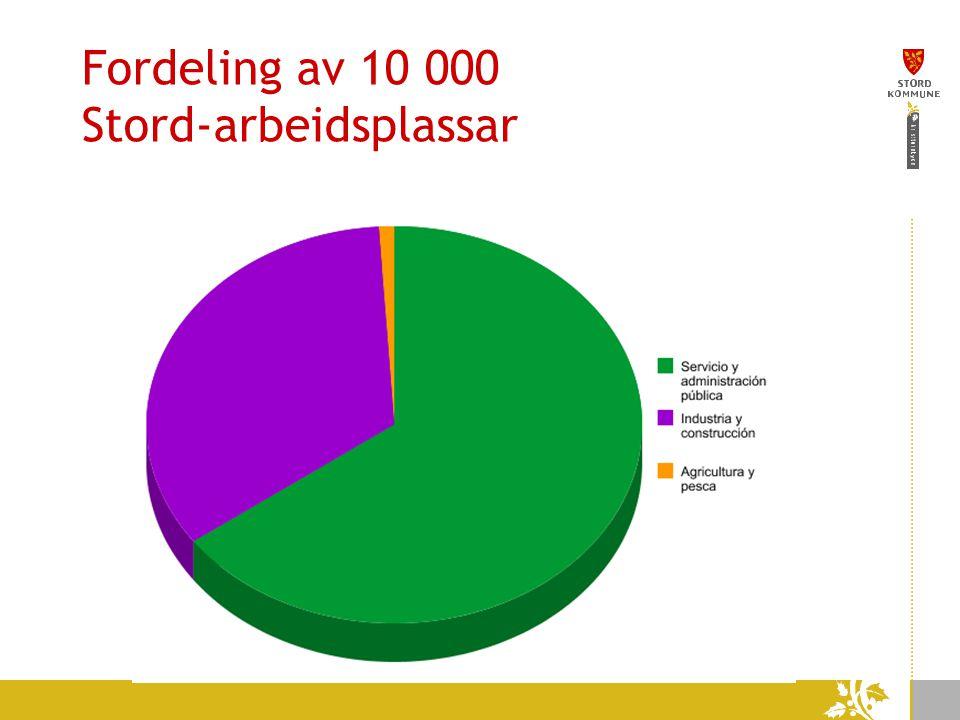 Fordeling av 10 000 Stord-arbeidsplassar