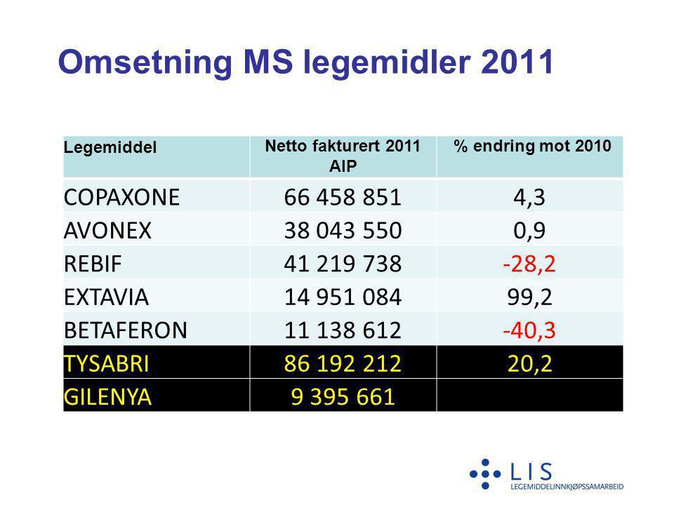 Omsetning MS legemidler 2011 LegemiddelNetto fakturert 2011 AIP % endring mot 2010 COPAXONE66 458 8514,3 AVONEX38 043 5500,9 REBIF41 219 738-28,2 EXTA