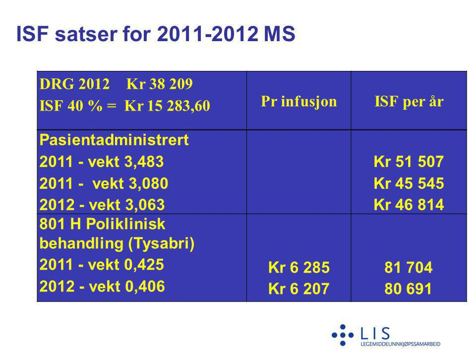 ISF satser for 2011-2012 MS DRG 2012 Kr 38 209 ISF 40 % = Kr 15 283,60 Pr infusjonISF per år Pasientadministrert 2011 - vekt 3,483 2011 - vekt 3,080 2