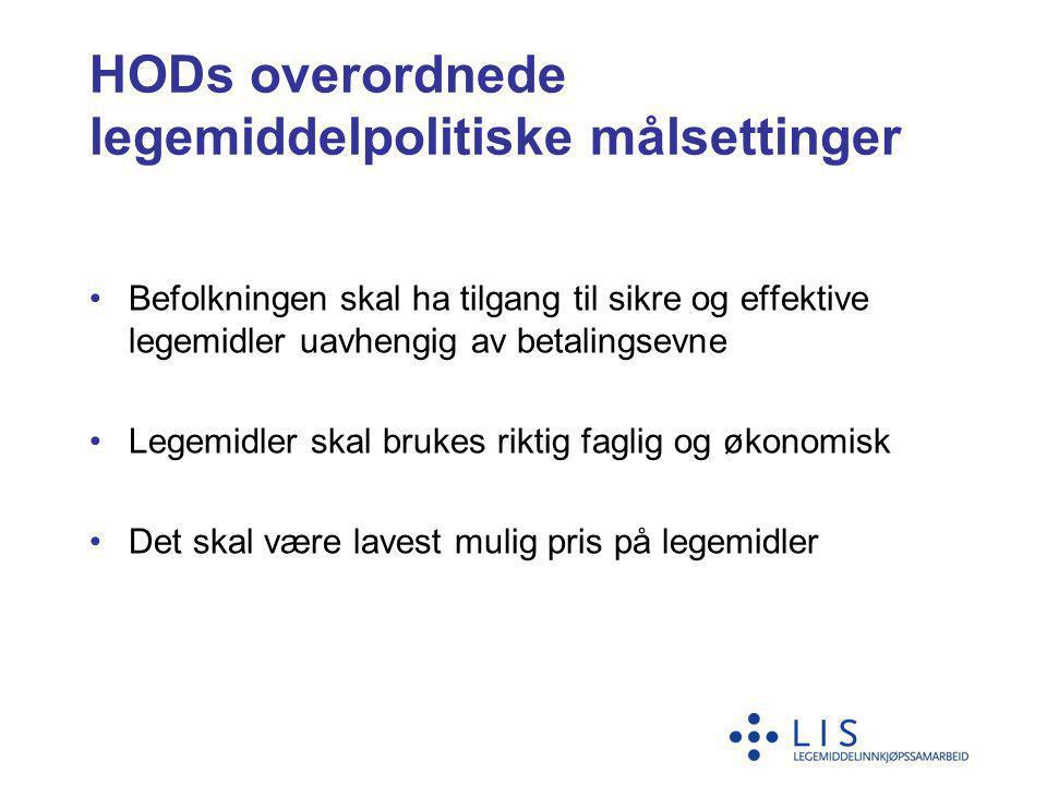 Utvikling LIS avtalepriser innenfor MS 2008 -2011