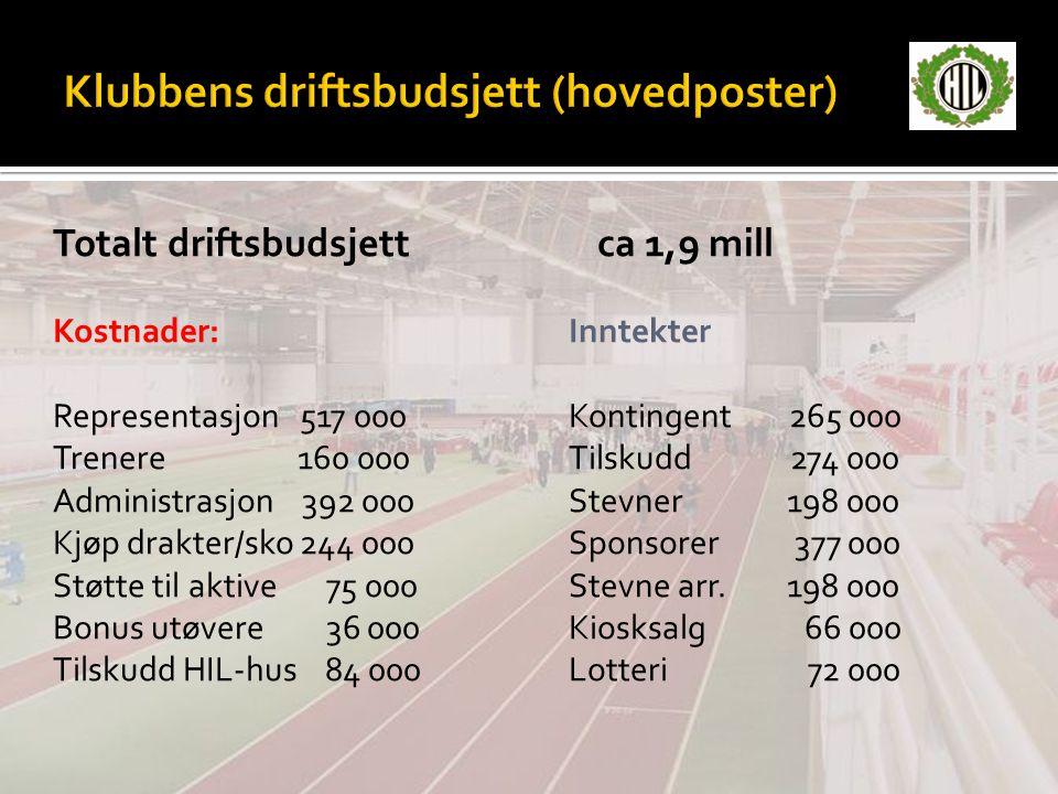 Totalt driftsbudsjett ca 1,9 mill Kostnader:Inntekter Representasjon 517 000Kontingent 265 000 Trenere 160 000Tilskudd 274 000 Administrasjon 392 000S