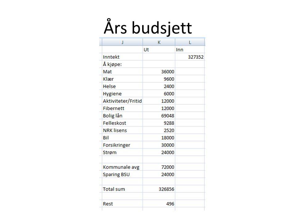 Års budsjett