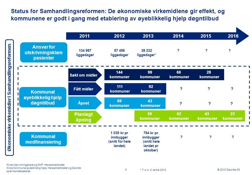 © 2013 Deloitte AS Status for Samhandlingsreformen: De økonomiske virkemidlene gir effekt, og kommunene er godt i gang med etablering av øyeblikkelig