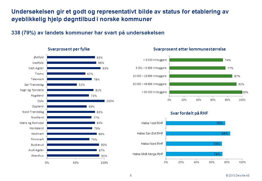 © 2013 Deloitte AS Undersøkelsen gir et godt og representativt bilde av status for etablering av øyeblikkelig hjelp døgntilbud i norske kommuner 6 338